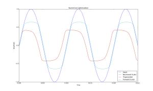 Numerical optimization comparison