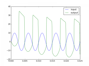 Tube behavior for a 100Hz signal (10V)