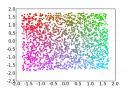 Hessian Eigenmaps compression of the Swissroll