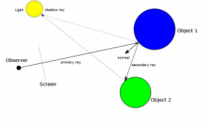 How a raytracer works
