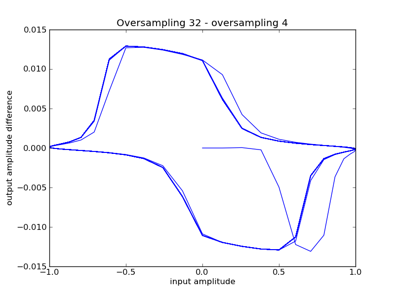 Amplitude difference between oversampling 32 and 4