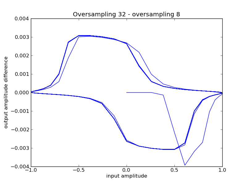 Amplitude difference between oversampling 32 and 8