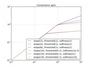 Compressor gain curves