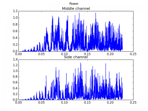 Middle-side power signals (RMS)