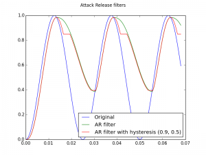 Attack Release filters with and without hysteresis