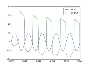 Tube behavior for a 100Hz signal (10V)