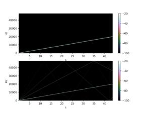 Distortion spectrogram
