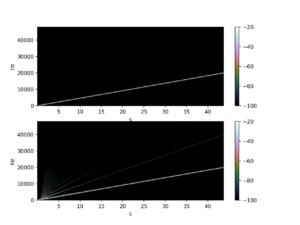 Post-distortion tone-shaping spectrogram