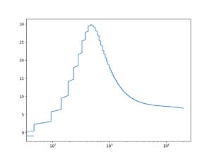 Pre-distortion tone-shaping amplitude response
