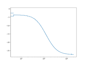 Distortion amplitude response