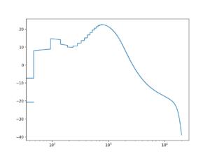 MT2 amplitude response