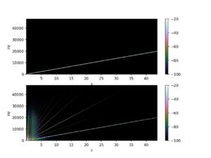 MT2 spectrogram